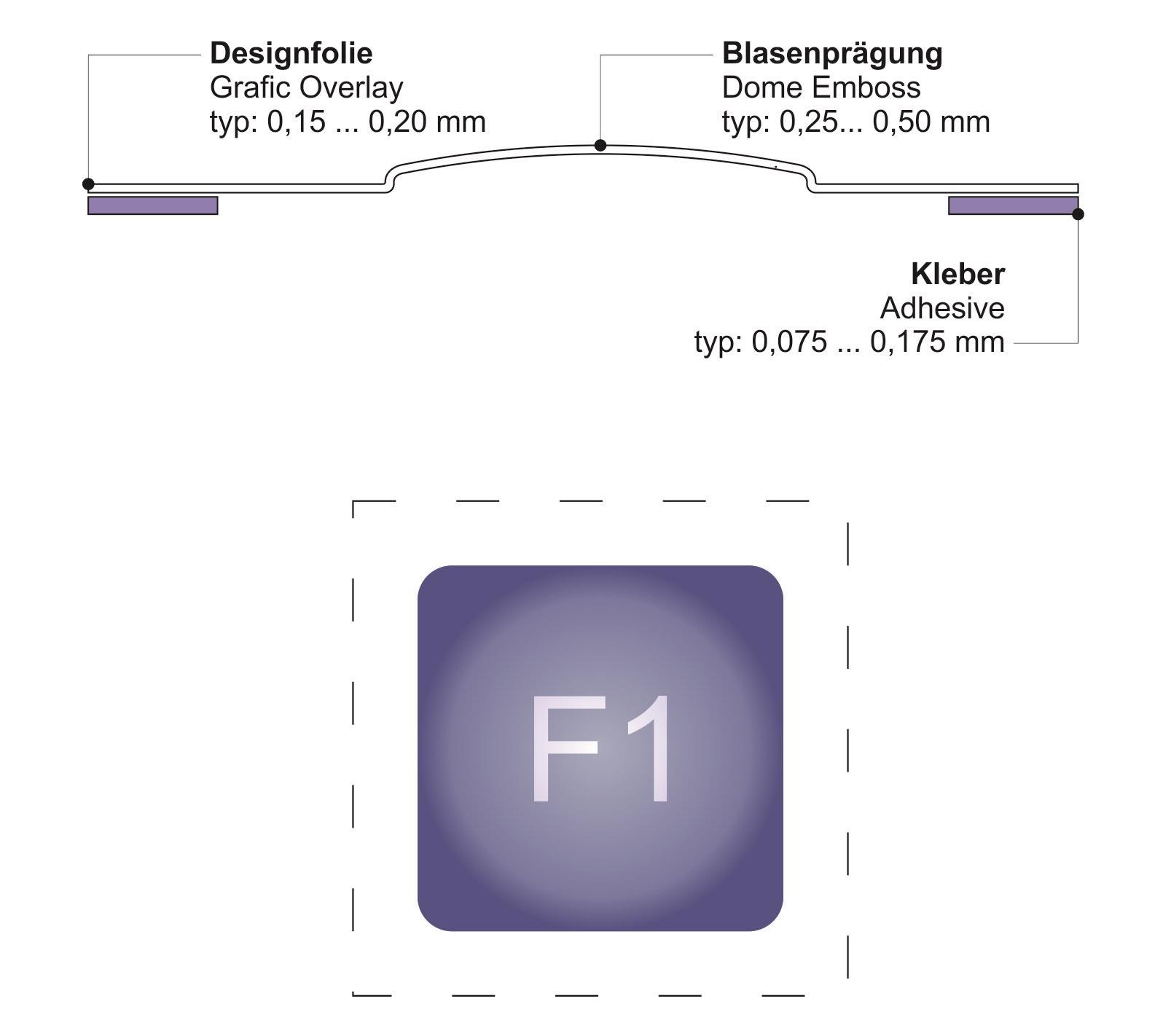 Dekorfolie mit Blasenprägung bzw. Domprägung