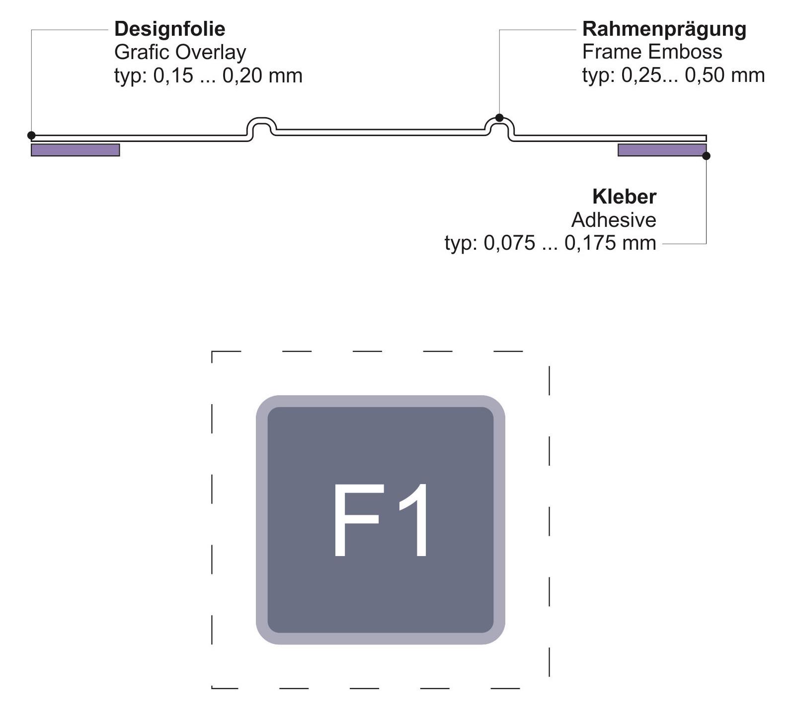 Dekorfolie mit Rahmenprägung bzw. Randprägung